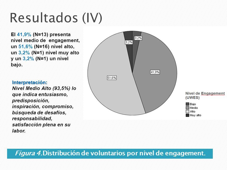 Figura 4.Distribución de voluntarios por nivel de engagement. Resultados (IV) El 41,9% (N=13) presenta nivel medio de engagement, un 51,6% (N=16) nive