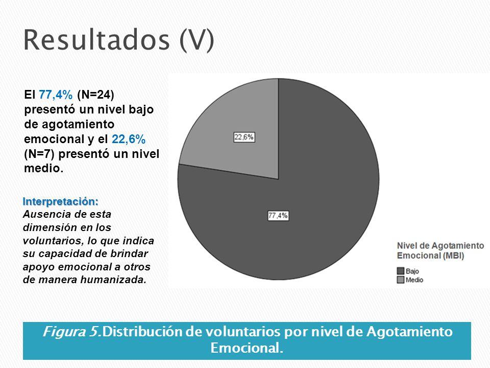 Resultados (V) El 77,4% (N=24) presentó un nivel bajo de agotamiento emocional y el 22,6% (N=7) presentó un nivel medio. Figura 5.Distribución de volu