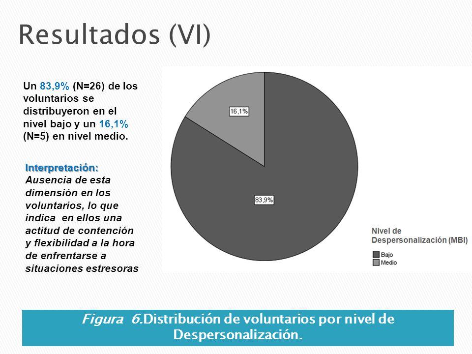 Resultados (VI) Un 83,9% (N=26) de los voluntarios se distribuyeron en el nivel bajo y un 16,1% (N=5) en nivel medio. Figura 6.Distribución de volunta