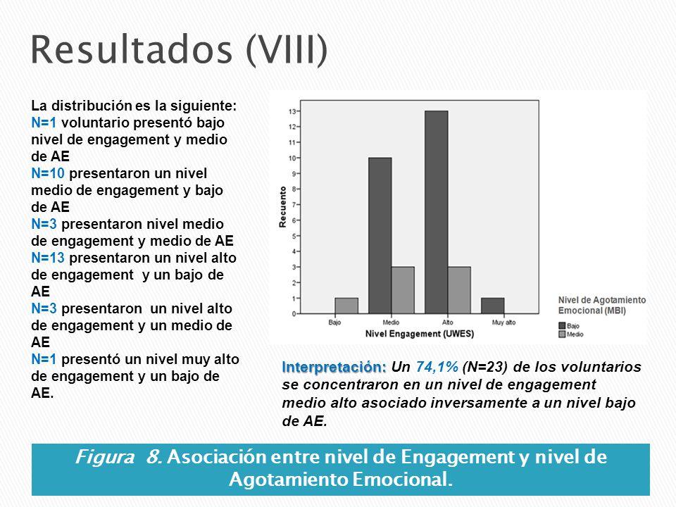 Resultados (VIII) Figura 8. Asociación entre nivel de Engagement y nivel de Agotamiento Emocional. Interpretación: Interpretación: Un 74,1% (N=23) de