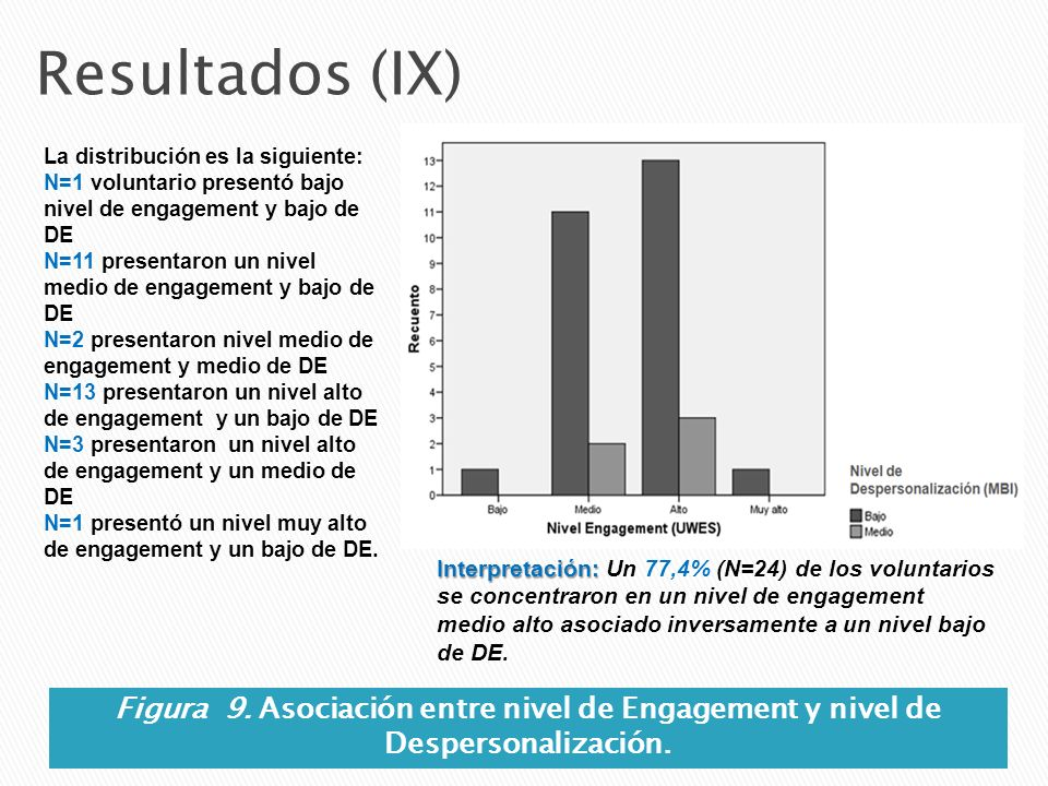 Resultados (IX) Figura 9. Asociación entre nivel de Engagement y nivel de Despersonalización. La distribución es la siguiente: N=1 voluntario presentó