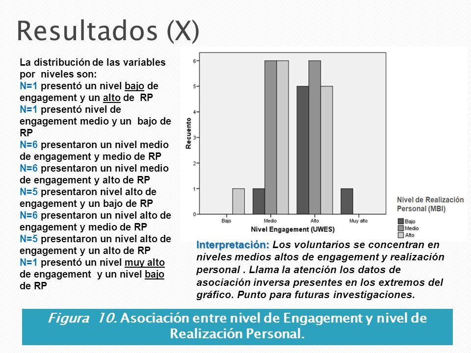 Resultados (X) Figura 10. Asociación entre nivel de Engagement y nivel de Realización Personal. La distribución de las variables por niveles son: N=1