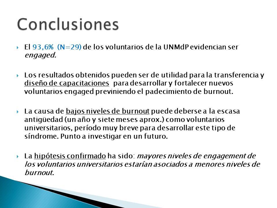 El 93,6% (N=29) de los voluntarios de la UNMdP evidencian ser engaged. Los resultados obtenidos pueden ser de utilidad para la transferencia y diseño
