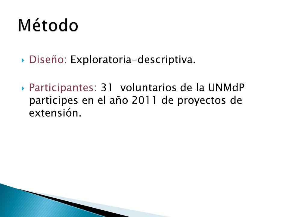 Diseño: Exploratoria-descriptiva. Participantes: 31 voluntarios de la UNMdP participes en el año 2011 de proyectos de extensión.