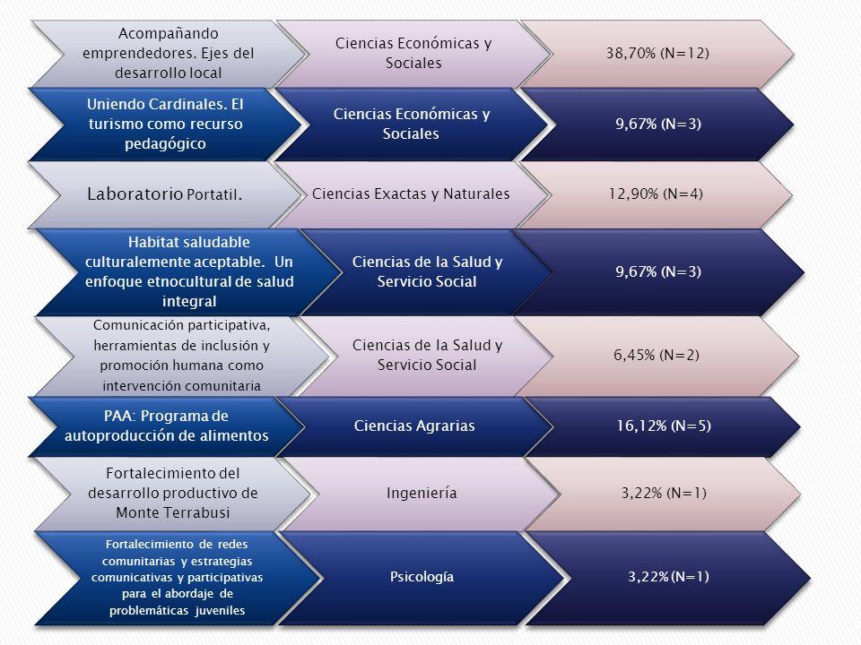 Acompañando emprendedores. Ejes del desarrollo local Ciencias Económicas y Sociales 38,70% (N=12) Uniendo Cardinales. El turismo como recurso pedagógi