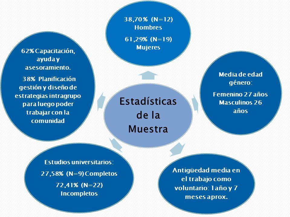 Resultados (X) Figura 10.Asociación entre nivel de Engagement y nivel de Realización Personal.