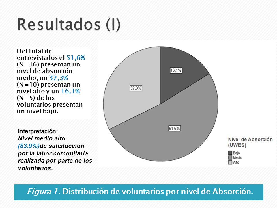 Figura 1. Distribución de voluntarios por nivel de Absorción. Del total de entrevistados el 51,6% (N=16) presentan un nivel de absorción medio, un 32,