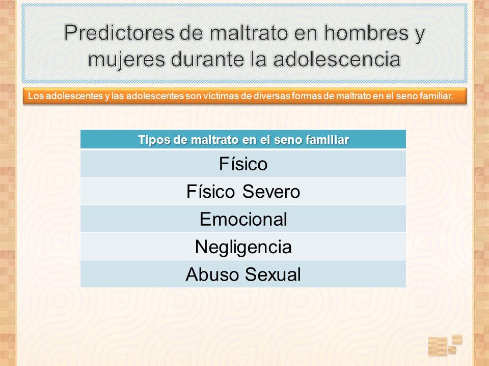 Los adolescentes y las adolescentes son víctimas de diversas formas de maltrato en el seno familiar. Tipos de maltrato en el seno familiar Físico Físi