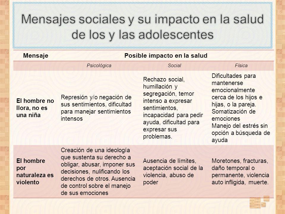 MensajePosible impacto en la salud PsicológicaSocialFísica El hombre no llora, no es una niña Represión y/o negación de sus sentimientos, dificultad p