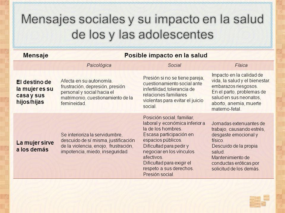 MensajePosible impacto en la salud PsicológicaSocialFísica El destino de la mujer es su casa y sus hijos/hijas Afecta en su autonomía. frustración, de
