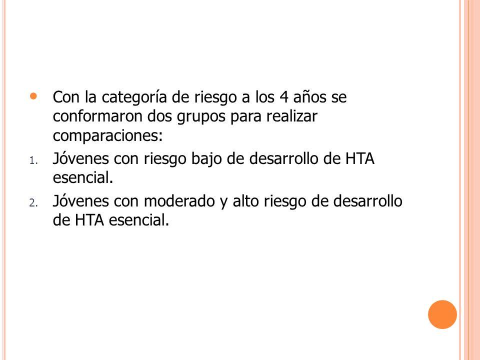 Con la categoría de riesgo a los 4 años se conformaron dos grupos para realizar comparaciones: 1. Jóvenes con riesgo bajo de desarrollo de HTA esencia