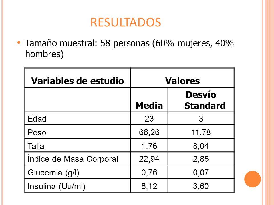 RESULTADOS Tamaño muestral: 58 personas (60% mujeres, 40% hombres) Variables de estudioValores Media Desvío Standard Edad 233 Peso 66,2611,78 Talla 1,