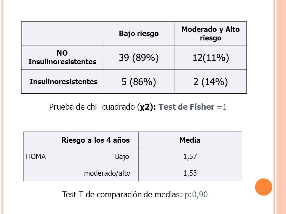 Bajo riesgo Moderado y Alto riesgo NO Insulinoresistentes 39 (89%)12(11%) Insulinoresistentes 5 (86%)2 (14%) Test T de comparación de medias: p:0,90 P