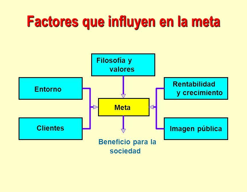 Factores que influyen en la meta Meta Filosofía y valores Rentabilidad y crecimiento Entorno Clientes Imagen pública Beneficio para la sociedad