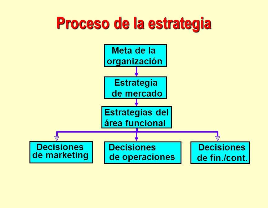Proceso de la estrategia Decisiones de marketing Decisiones de operaciones Decisiones de fin./cont. Meta de la organización Estrategia de mercado Func