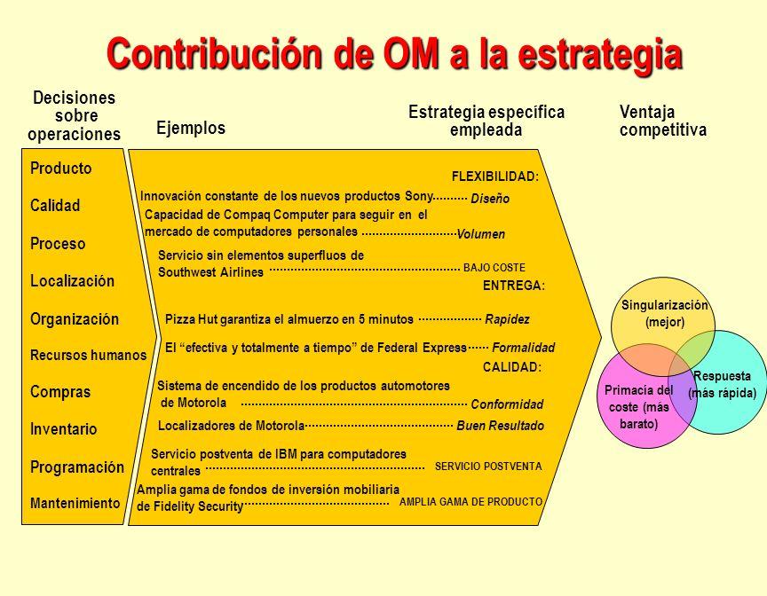 Contribución de OM a la estrategia Producto Calidad Proceso Localización Organización Recursos humanos Compras Inventario Programación Mantenimiento C