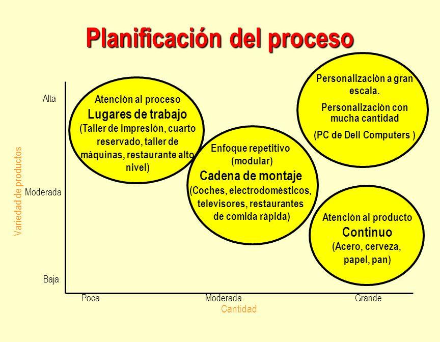 Planificación del proceso Atención al proceso Lugares de trabajo (Taller de impresión, cuarto reservado, taller de máquinas, restaurante alto nivel) E