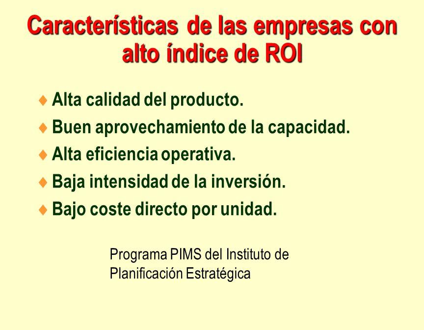 Características de las empresas con alto índice de ROI Alta calidad del producto. Buen aprovechamiento de la capacidad. Alta eficiencia operativa. Baj