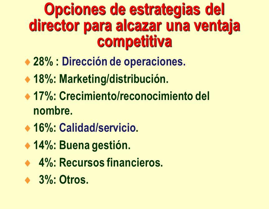 Opciones de estrategias del director para alcazar una ventaja competitiva 28% : Dirección de operaciones. 18%: Marketing/distribución. 17%: Crecimient