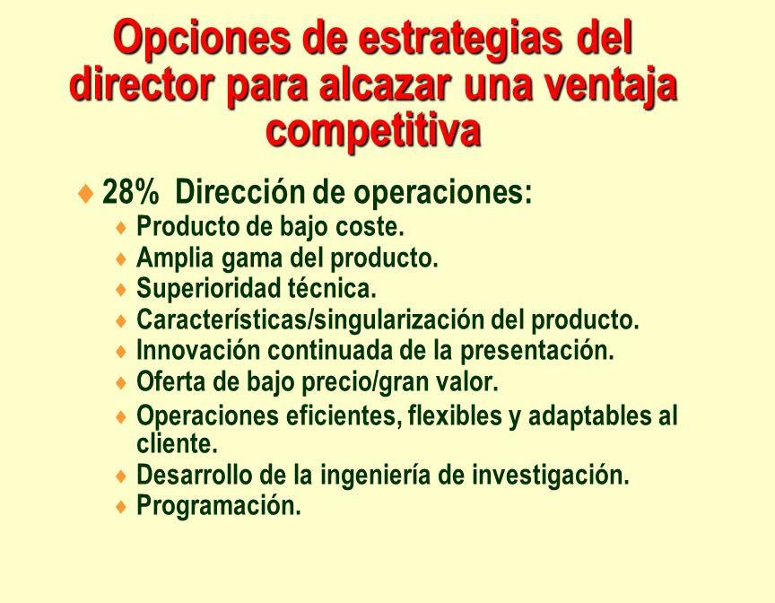 Opciones de estrategias del director para alcazar una ventaja competitiva 28% Dirección de operaciones: Producto de bajo coste. Amplia gama del produc