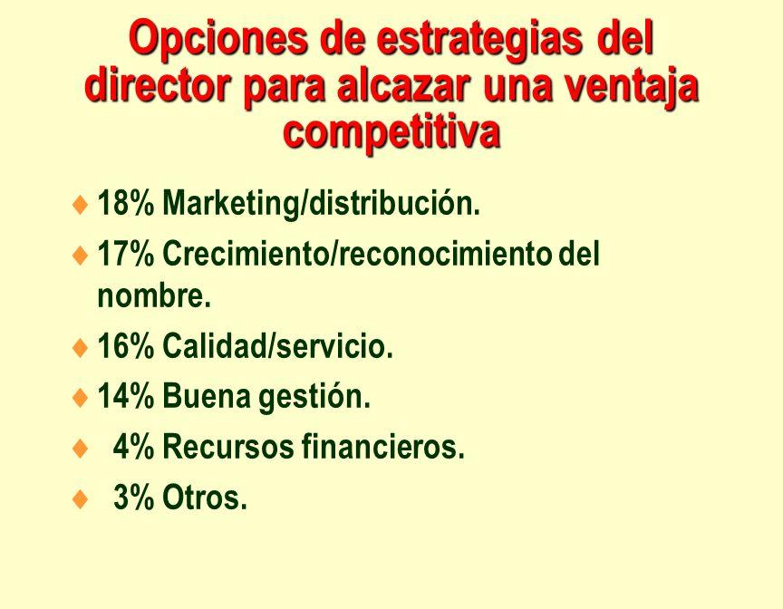 Opciones de estrategias del director para alcazar una ventaja competitiva 18% Marketing/distribución. 17% Crecimiento/reconocimiento del nombre. 16% C