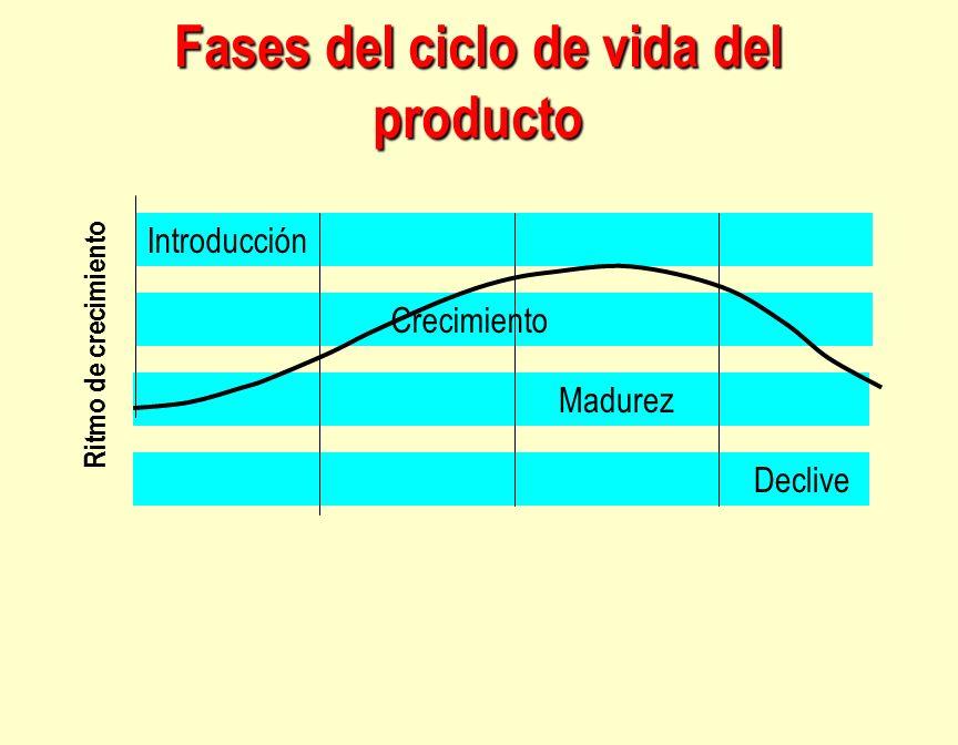 Fases del ciclo de vida del producto Introducción Crecimiento Madurez Declive Ritmo de crecimiento