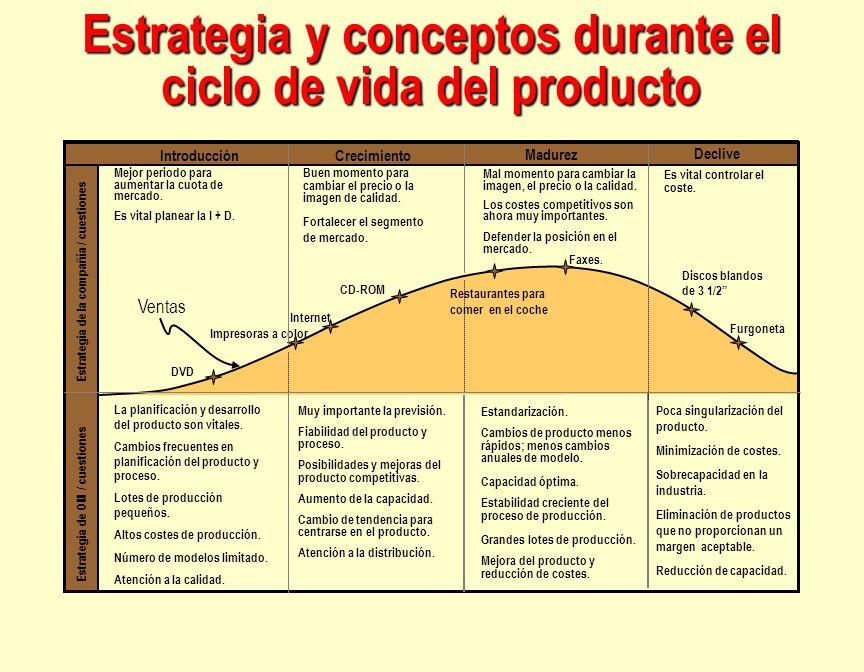Estrategia y conceptos durante el ciclo de vida del producto IntroducciónCrecimiento Madurez Declive Standardization Less rapid product changes - more