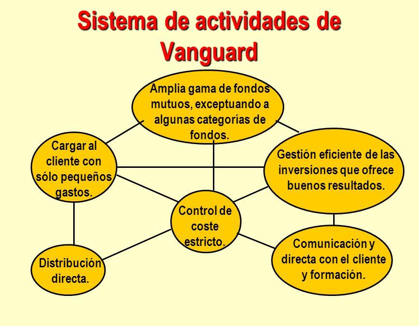 Sistema de actividades de Vanguard Amplia gama de fondos mutuos, exceptuando a algunas categorías de fondos. Gestión eficiente de las inversiones que