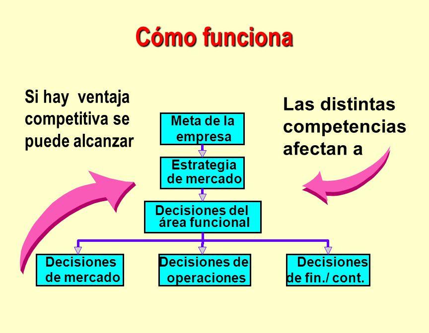 Cómo funciona Meta de la empresa Estrategia de mercado Decisiones del área funcional Decisiones de mercado Decisiones de operaciones Decisiones de fin
