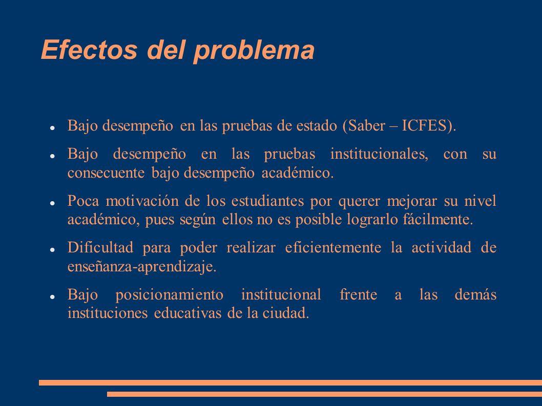 Efectos del problema Bajo desempeño en las pruebas de estado (Saber – ICFES). Bajo desempeño en las pruebas institucionales, con su consecuente bajo d
