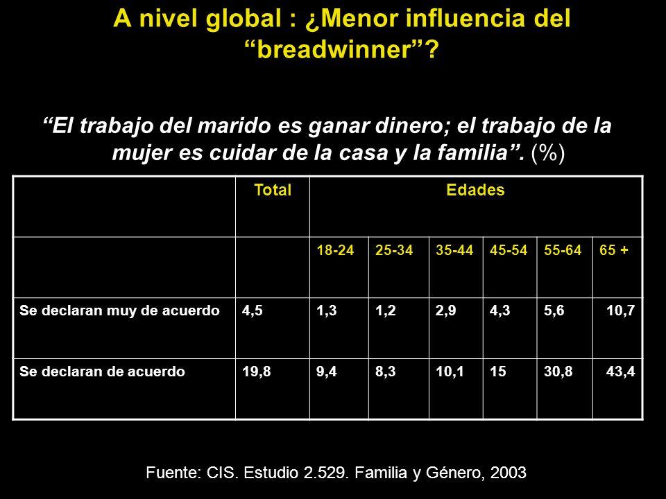 A nivel global : ¿Menor influencia del breadwinner? El trabajo del marido es ganar dinero; el trabajo de la mujer es cuidar de la casa y la familia. (