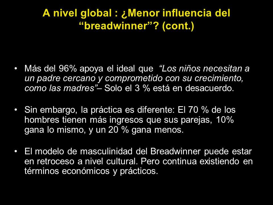 A nivel global : ¿Menor influencia del breadwinner? (cont.) Más del 96% apoya el ideal que Los niños necesitan a un padre cercano y comprometido con s