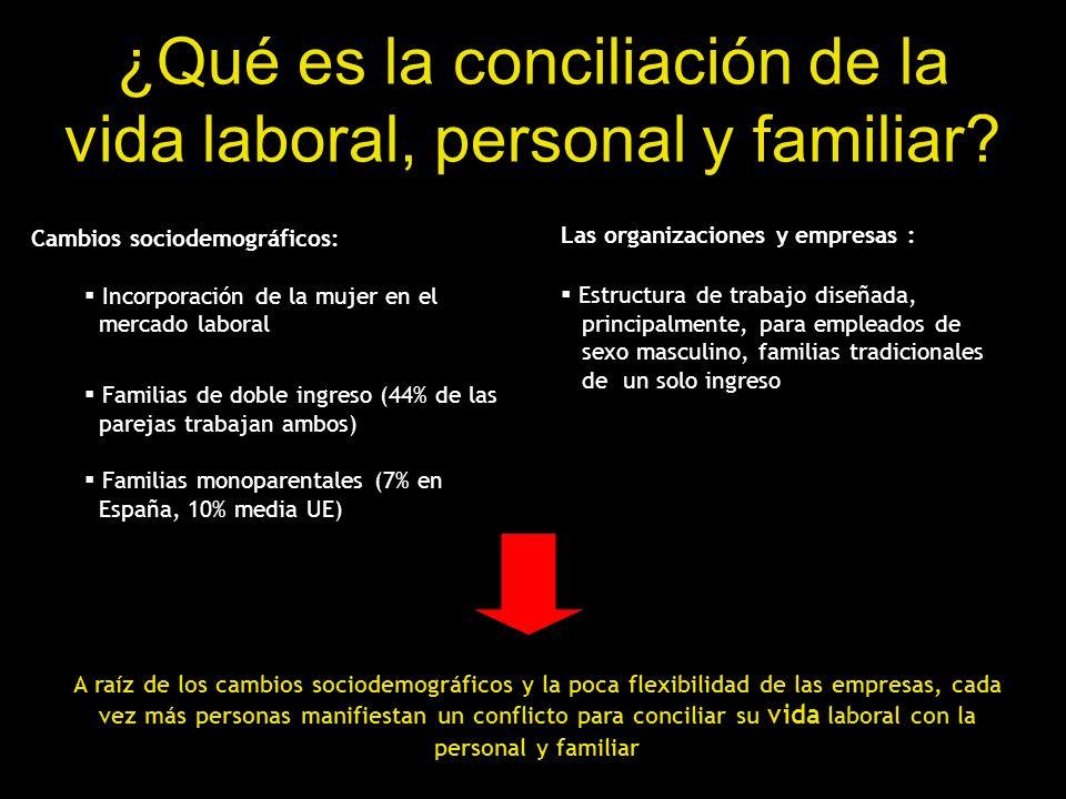¿Qué es la conciliación de la vida laboral, personal y familiar? Cambios sociodemográficos: Incorporación de la mujer en el mercado laboral Familias d