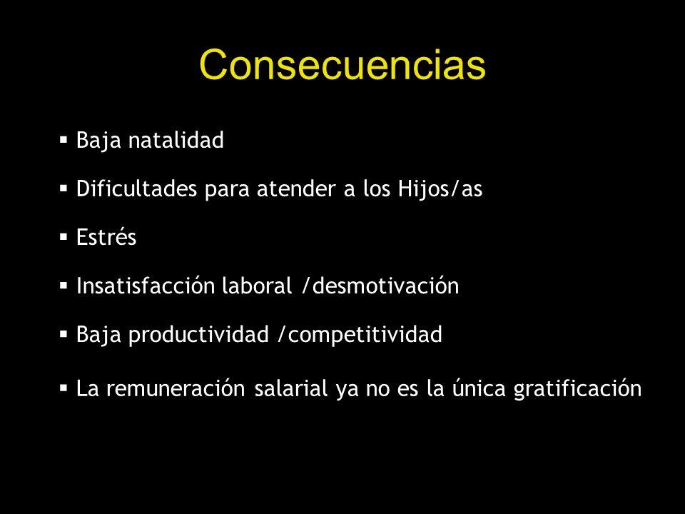 Consecuencias Baja natalidad Dificultades para atender a los Hijos/as Estrés Insatisfacción laboral /desmotivación Baja productividad /competitividad