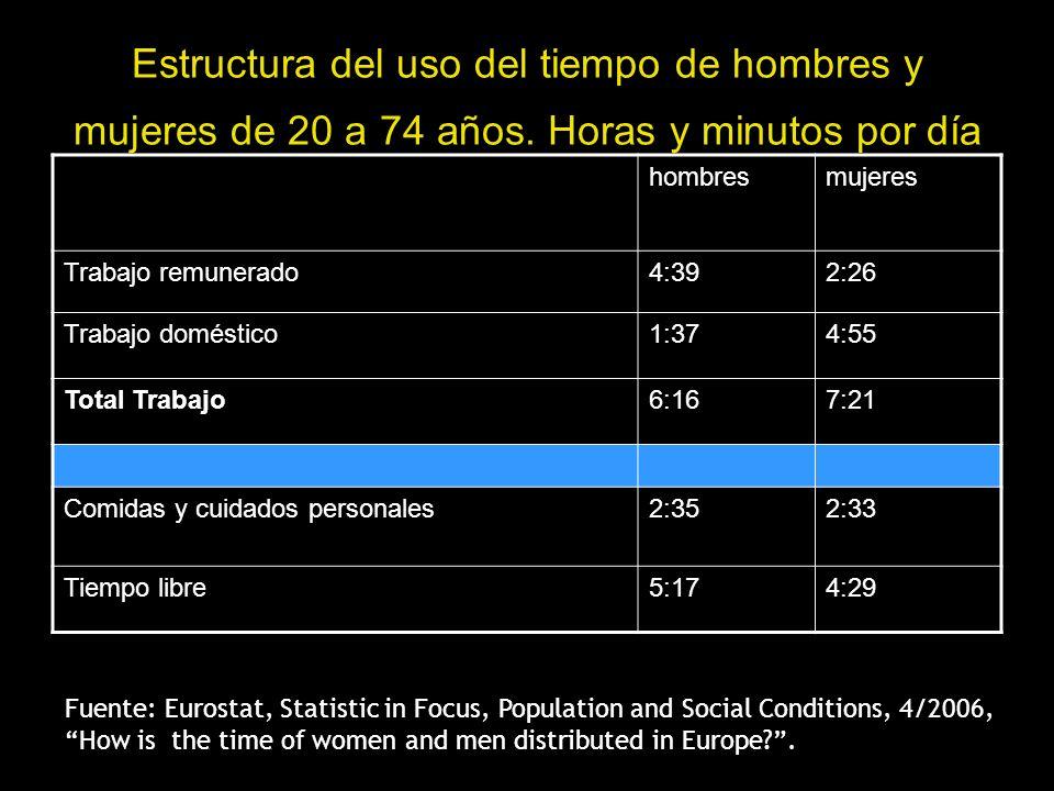 Estructura del uso del tiempo de hombres y mujeres de 20 a 74 años. Horas y minutos por día hombresmujeres Trabajo remunerado4:392:26 Trabajo doméstic