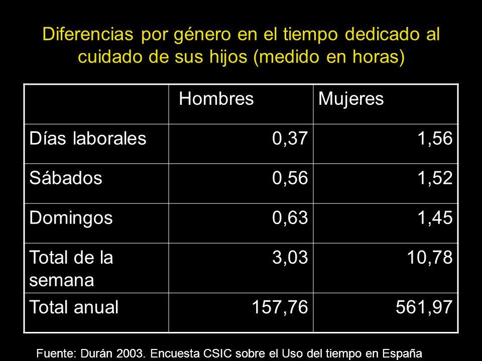 Diferencias por género en el tiempo dedicado al cuidado de sus hijos (medido en horas) HombresMujeres Días laborales0,371,56 Sábados0,561,52 Domingos0