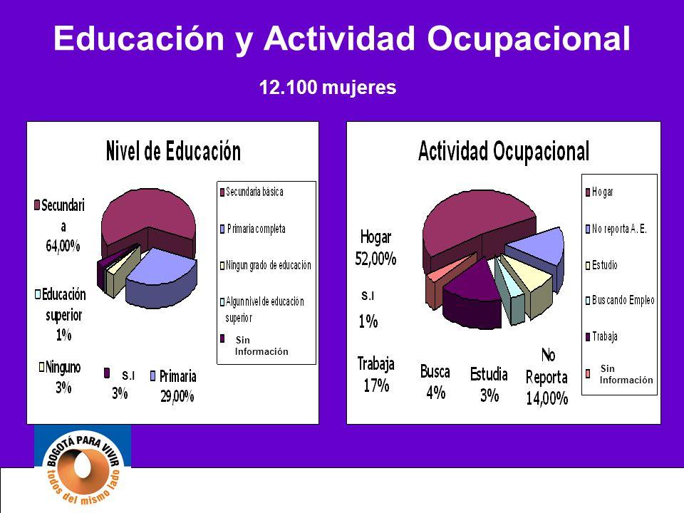 Educación y Actividad Ocupacional 12.100 mujeres S.I Sin Información