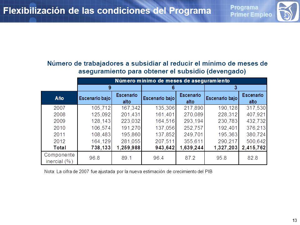 Programa Primer Empleo 13 Flexibilización de las condiciones del Programa Número de trabajadores a subsidiar al reducir el mínimo de meses de aseguramiento para obtener el subsidio (devengado) Nota: La cifra de 2007 fue ajustada por la nueva estimación de crecimiento del PIB