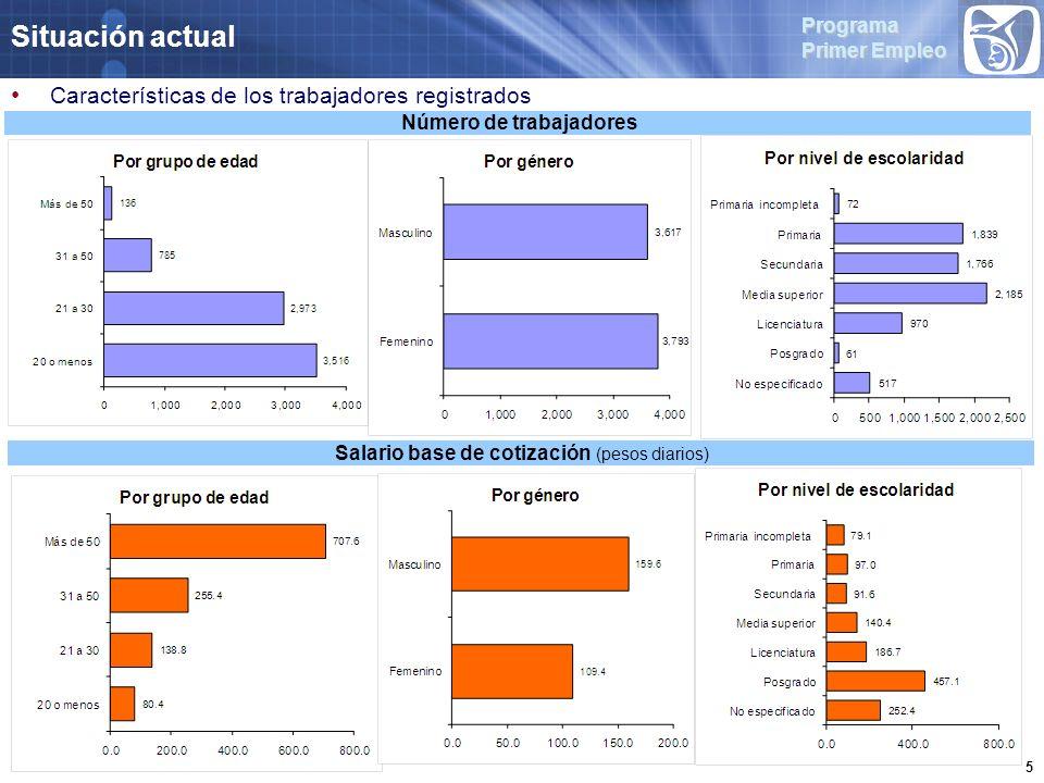 Programa Primer Empleo 5 Situación actual Características de los trabajadores registrados Salario base de cotización (pesos diarios) Número de trabajadores