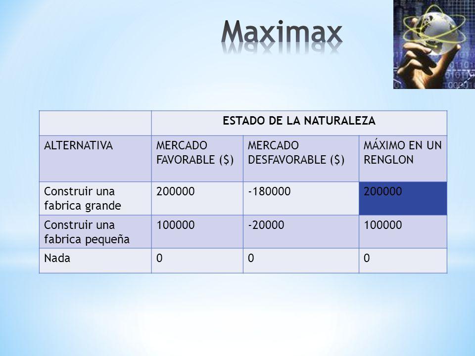 ESTADO DE LA NATURALEZA ALTERNATIVAMERCADO FAVORABLE ($) MERCADO DESFAVORABLE ($) MÁXIMO EN UN RENGLON Construir una fabrica grande 200000-180000200000 Construir una fabrica pequeña 100000-20000100000 Nada000