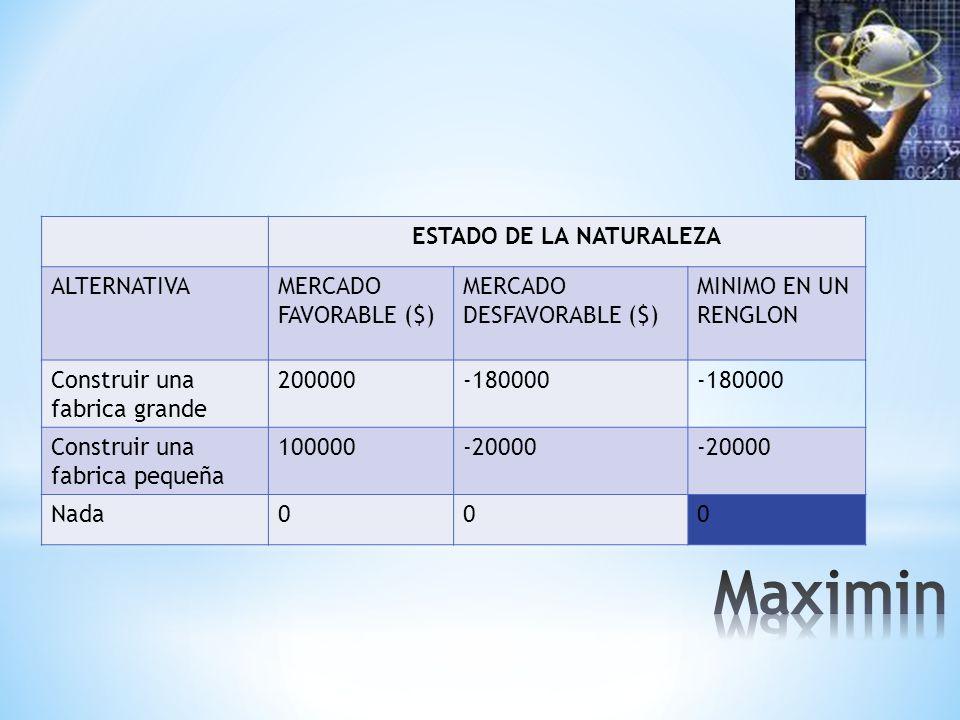 ESTADO DE LA NATURALEZA ALTERNATIVAMERCADO FAVORABLE ($) MERCADO DESFAVORABLE ($) MINIMO EN UN RENGLON Construir una fabrica grande 200000-180000 Construir una fabrica pequeña 100000-20000 Nada000