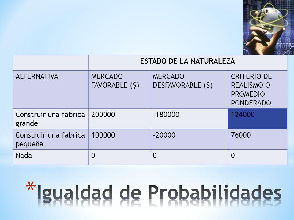 ESTADO DE LA NATURALEZA ALTERNATIVAMERCADO FAVORABLE ($) MERCADO DESFAVORABLE ($) CRITERIO DE REALISMO O PROMEDIO PONDERADO Construir una fabrica grande 200000-180000124000 Construir una fabrica pequeña 100000-2000076000 Nada000
