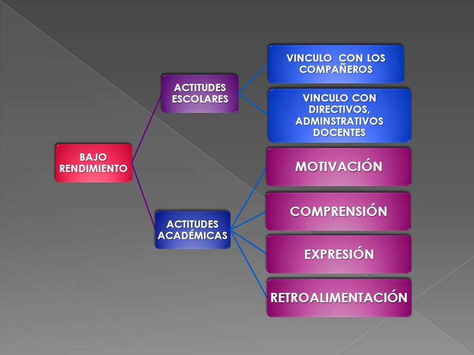 BAJO RENDIMIENTO ACTITUDES ESCOLARES VINCULO CON LOS COMPAÑEROS VINCULO CON DIRECTIVOS, ADMINSTRATIVOS DOCENTES ACTITUDES ACADÉMICAS MOTIVACIÓN COMPRE