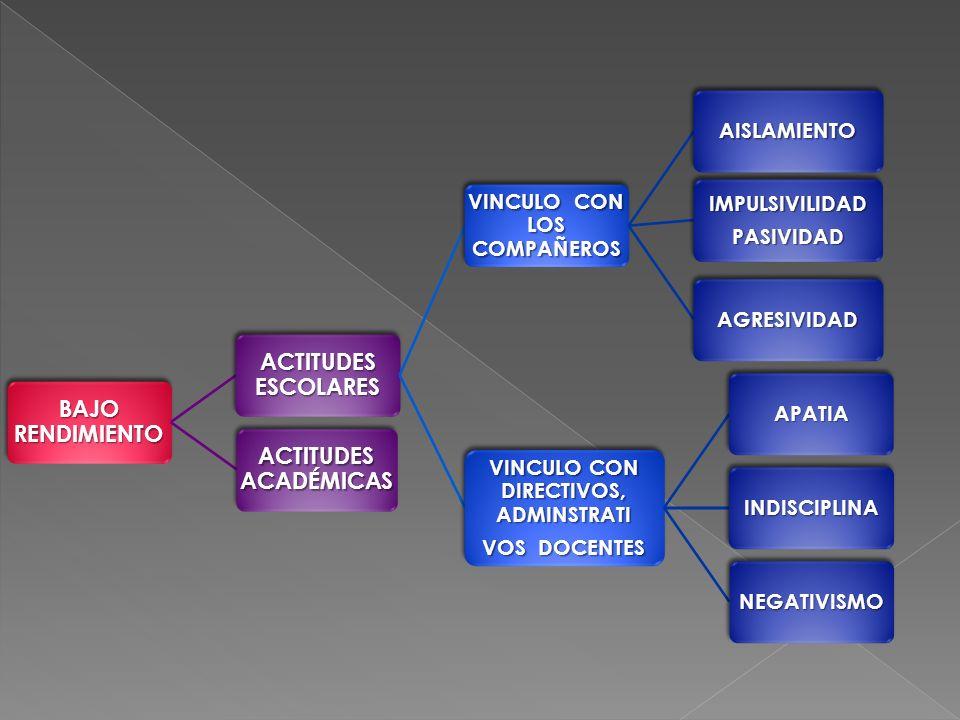 BAJO RENDIMIENTO ACTITUDES ESCOLARES VINCULO CON LOS COMPAÑEROS AISLAMIENTOIMPULSIVILIDADPASIVIDAD AGRESIVIDAD VINCULO CON DIRECTIVOS, ADMINSTRATI VOS