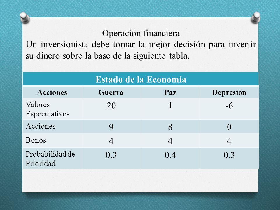 Operación financiera Un inversionista debe tomar la mejor decisión para invertir su dinero sobre la base de la siguiente tabla. Estado de la Economía