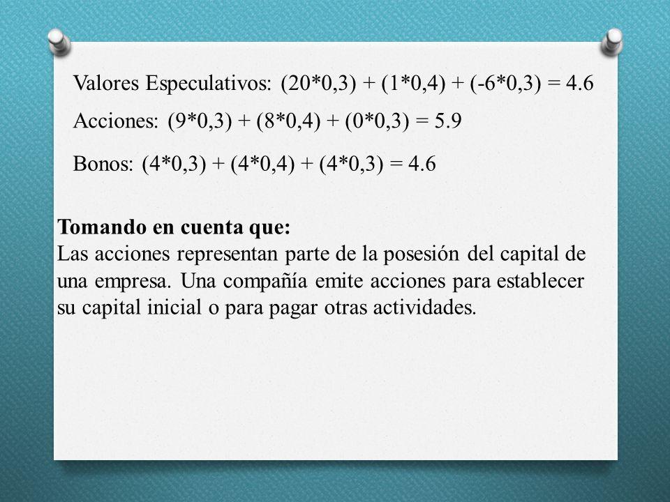 Valores Especulativos: (20*0,3) + (1*0,4) + (-6*0,3) = 4.6 Acciones: (9*0,3) + (8*0,4) + (0*0,3) = 5.9 Bonos: (4*0,3) + (4*0,4) + (4*0,3) = 4.6 Tomand