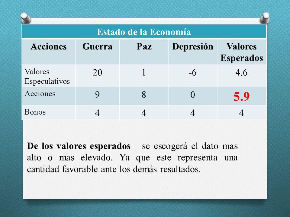 Estado de la Economía AccionesGuerraPazDepresiónValores Esperados Valores Especulativos 201-64.6 Acciones 980 5.9 Bonos 4444 De los valores esperados