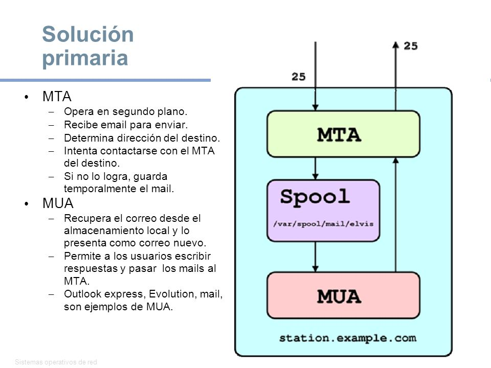 Sistemas operativos de red 20 Solución primaria MTA – Opera en segundo plano. – Recibe email para enviar. – Determina dirección del destino. – Intenta