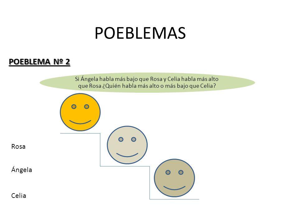 POEBLEMAS POEBLEMA Nº 2 Si Ángela habla más bajo que Rosa y Celia habla más alto que Rosa ¿Quién habla más alto o más bajo que Celia? Rosa Celia Ángel