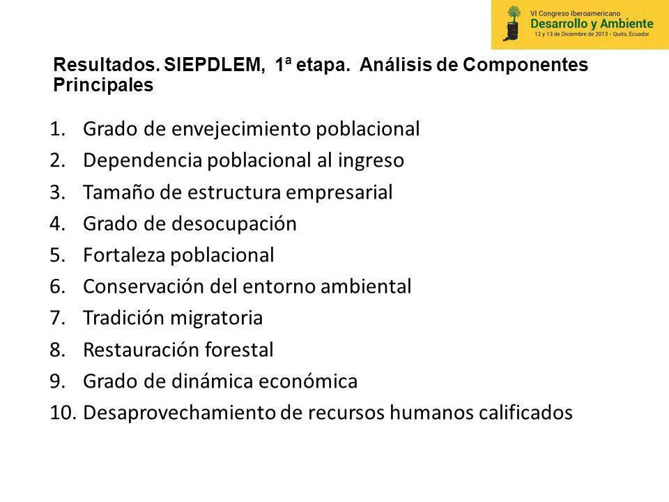 Resultados. SIEPDLEM, 1ª etapa. Análisis de Componentes Principales 1.Grado de envejecimiento poblacional 2.Dependencia poblacional al ingreso 3.Tamañ